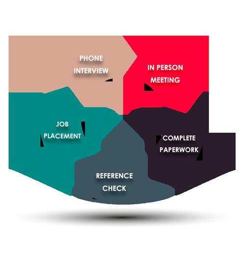 hiring process resource options inc